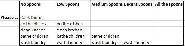 Spoonie help chart