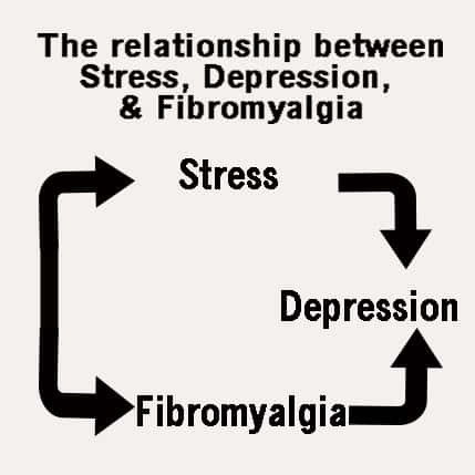 stressdepressionfibromyalgia